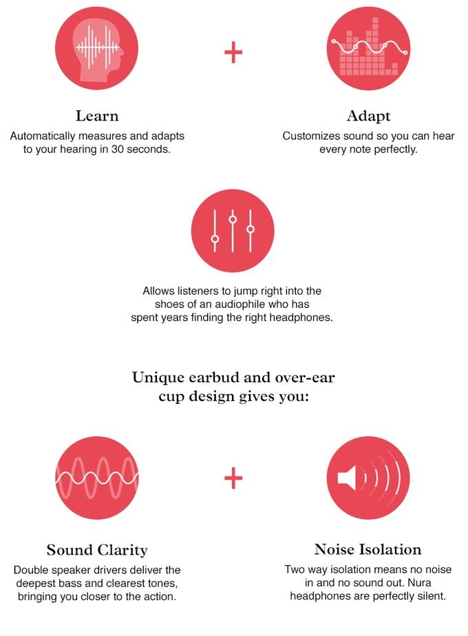 הסבר מפורט על הטכנולוגיה באוזניות